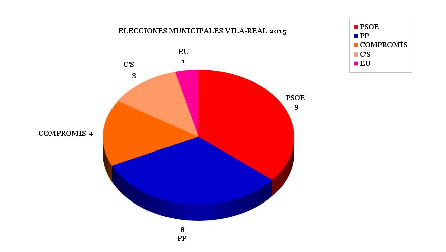 Encuesta Elecciones Municipales Vila-real 2015
