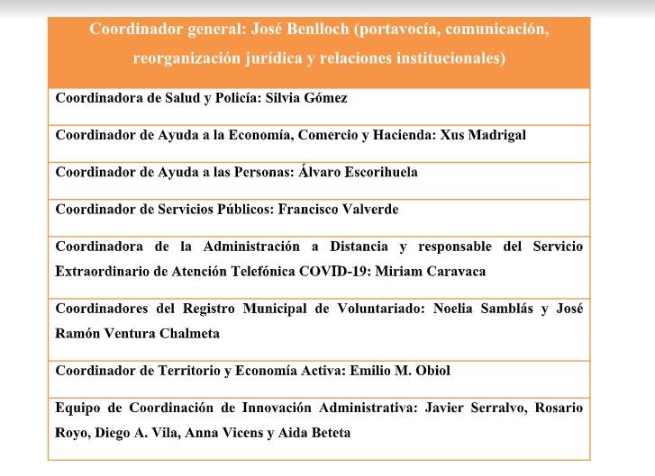 Benlloch crea un organigrama especial para la gestión de la crisis por el COVID-19