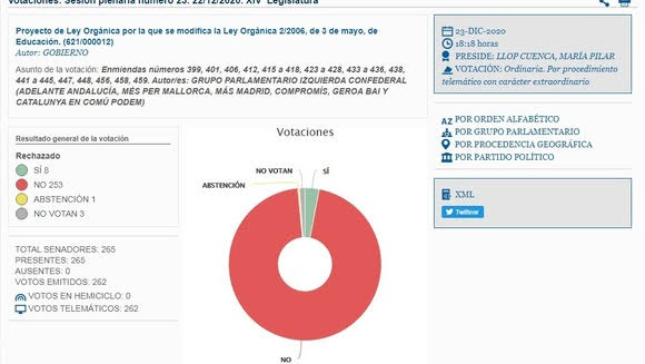 El 95,5% del Senado rechaza las propuestas de Compromís para que la LOMLOE diera más protección a las lenguas españolas no castellanaS